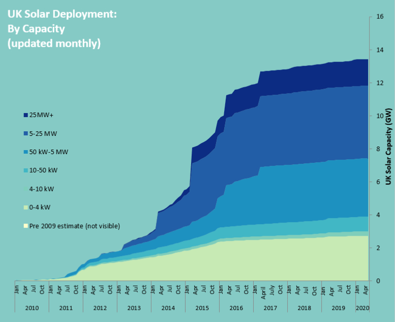 UK Solar Deployment - June 2020